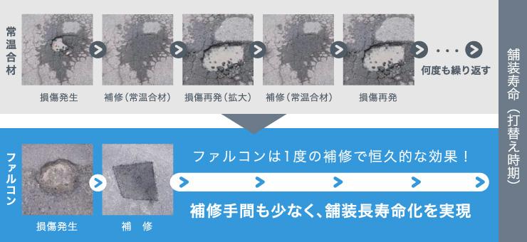 耐久性がもたらす維持補修の効率化イメージ